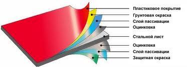 Купить металлочерепицу по низким ценам в Старополе| Строение металлочерепицы